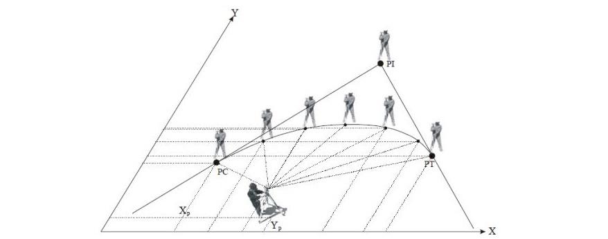 pessoas localizadas em diferente posições formando triângulos, cones e semicircunferências entre si